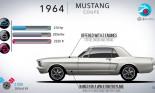 Ford Mustang - 50 năm ấy biết bao là tình…