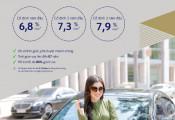 Sở hữu nhà và xe ô tô với lãi suất cực thấp từ Ngân hàng Shinhan