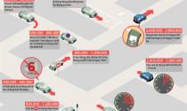 Những mức phạt ôtô cần nhớ tại Việt Nam