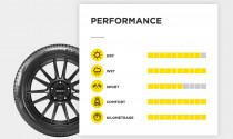 Pirelli ra mắt lốp thông minh có khả năng tự thích ứng