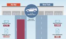 Ôtô ở Mỹ chịu những thuế, phí gì so với Việt Nam?