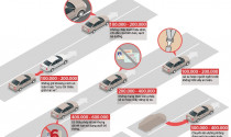 Những mức phạt ôtô dưới một triệu đồng ở Việt Nam