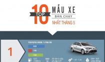Infogarphic: Top 10 xe bán chạy nhất tháng 5/2017