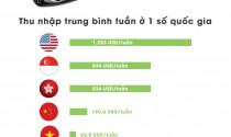 """Người Việt phải """"cày"""" bao lâu để mua được một chiếc ô tô"""