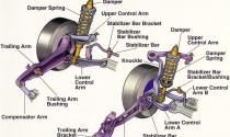 Tìm hiểu về thuật ngữ cơ bản trên ô tô (phần 3)