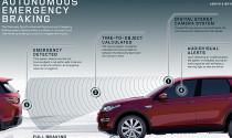 Phanh tự động trên xe ô tô – Liệu có đáng tin?