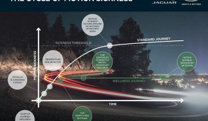 Jaguar Land Rover sẽ áp dụng công nghệ chống say độc đáo trên các sản phẩm tương lai