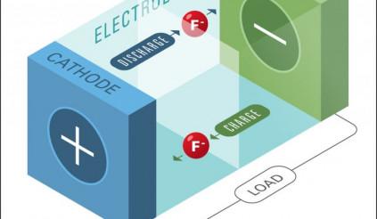 Kinh ngạc pin mới của Honda có thể lưu trữ năng lượng gấp 10 lần hiện tại