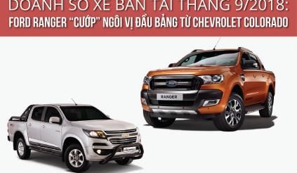 """Doanh số xe bán tải tháng 9/2018: Ford Ranger """"chiếm"""" ngôi vị đầu bảng từ Chevrolet Colorado"""