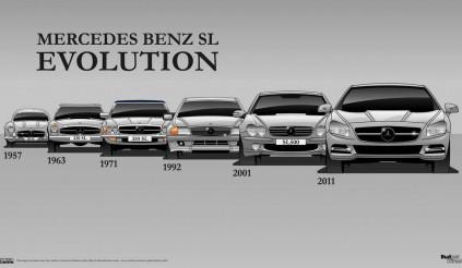 Mercedes-Benz SL-Class – Quá trình biến đổi sau hơn 6 thập kỷ